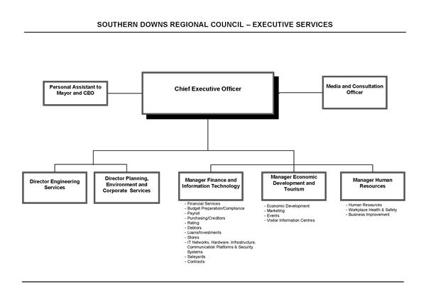 Executive Services Structure 22.11.16