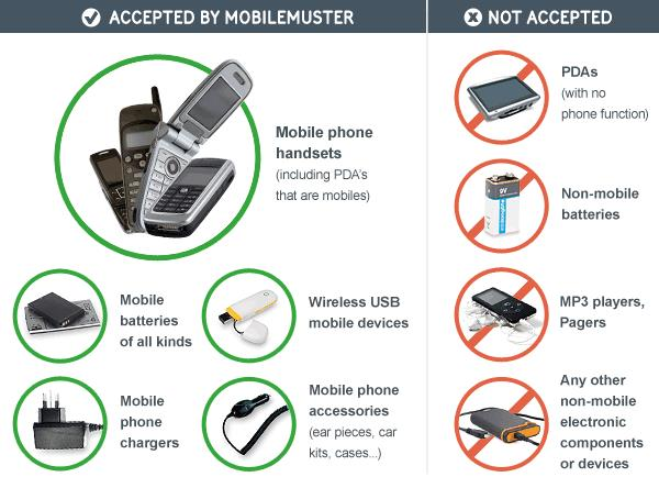 Mobile muster info