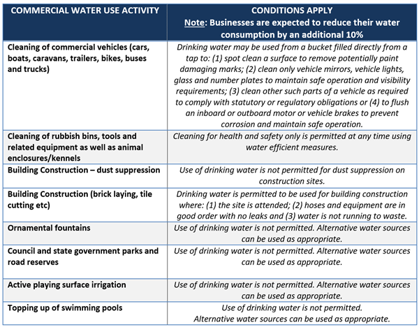 Commercial Water Use Activity Critical
